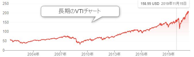 VTI 長期